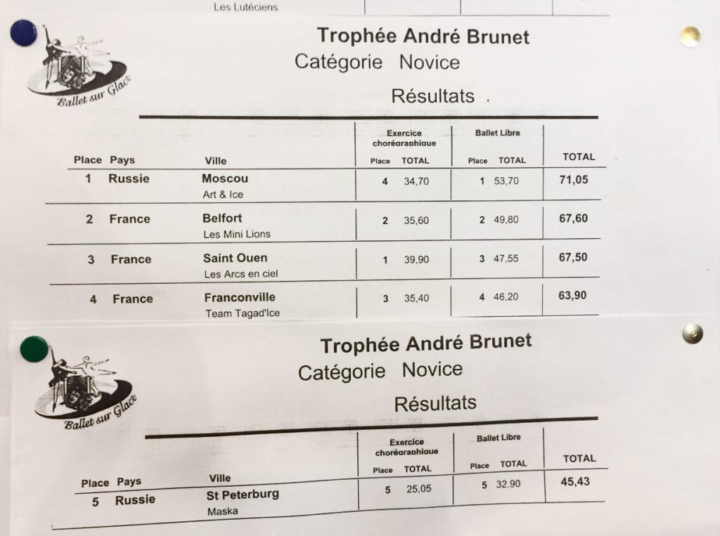 Trophee Andre Brunet 2018 France - Итоговая таблица